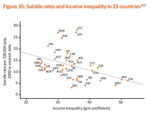 The relationship between suicide and inequality across countries