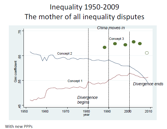 a discussion on global inequality A fundamental challenge posed by globalization is that global markets are  inherently disequalizing, making rising inequality in developing.