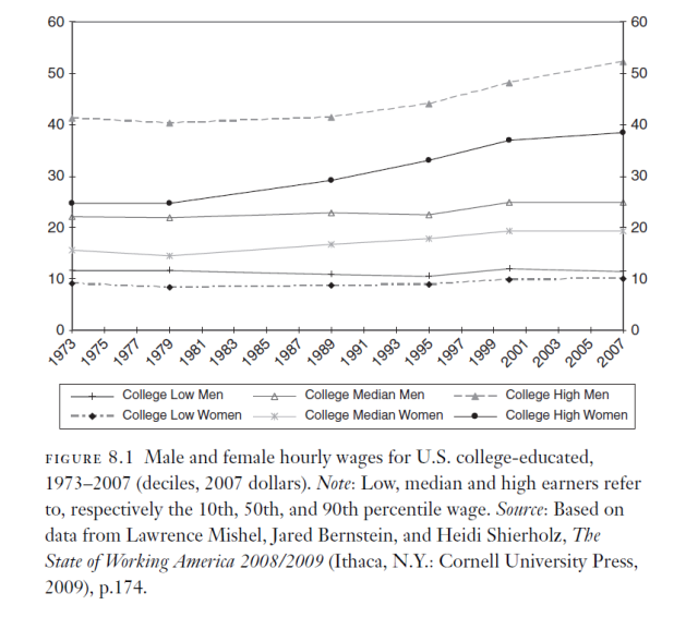 Trends in Inequality Among Graduates in the US