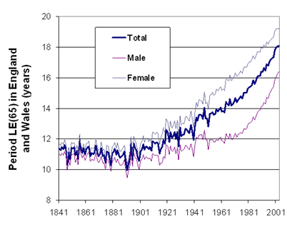 Period life expectancy in England & Wales