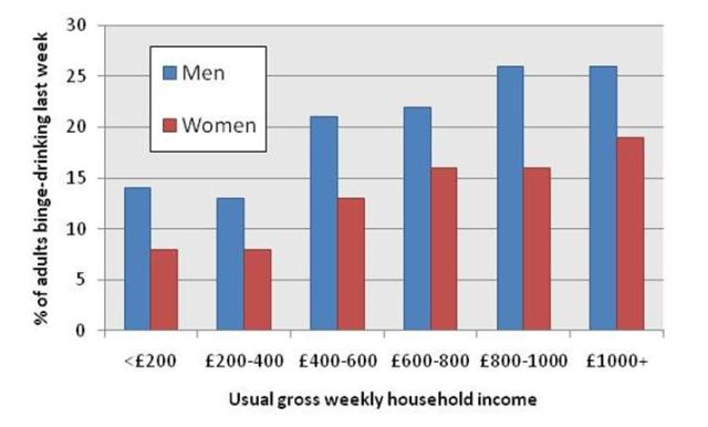 Binge-drinking by income in the UK 2009, taken from the General Lifestyles Survey