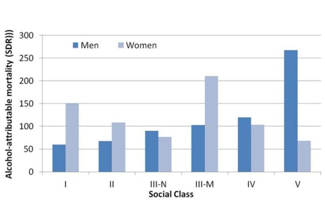 Alcohol deaths by social class in England, taken from Harrison & Gardiner 1999