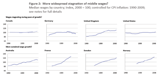 Median wage growth, international comparison