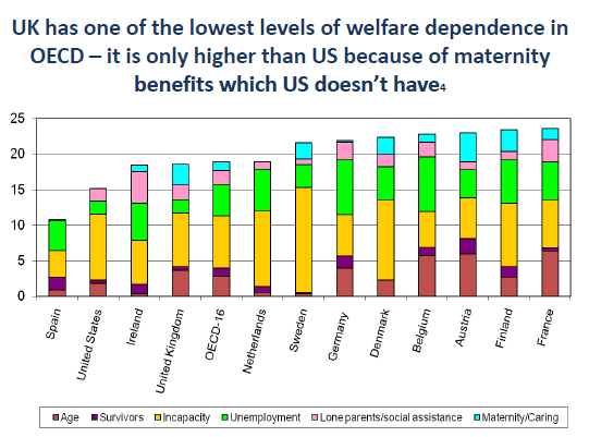 Comparison of levels of welfare receipt internationally