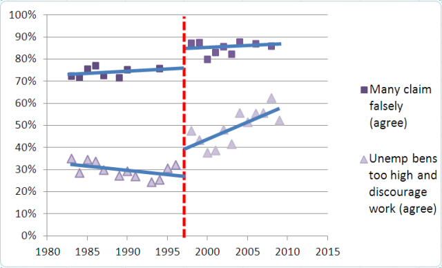 Graph of support for unemployment benefits from British Social Attitudes Survey data