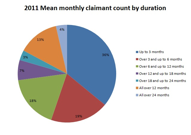 2011 Mean monthly claimant count by duration
