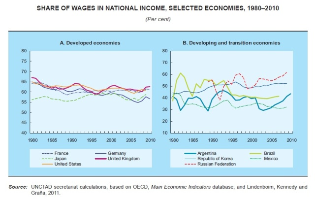 Declining wage shares in developing countries