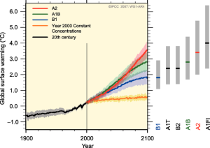IPCC projections