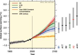 IPCC projections