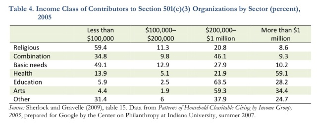 income charity