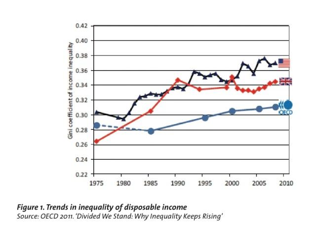 disposable income