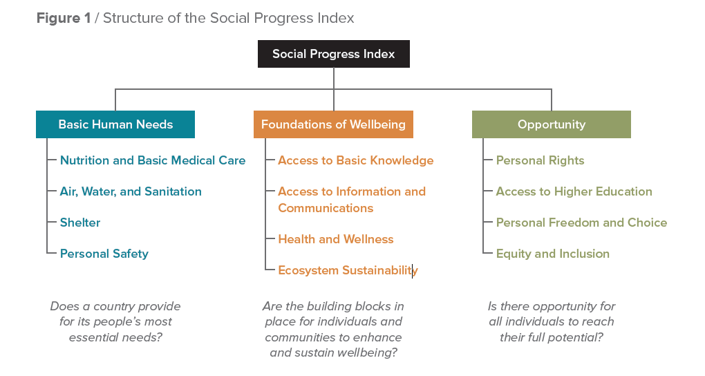 Image result for structure of the social progress index