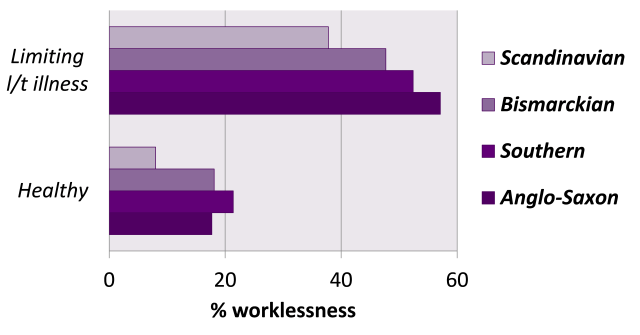 Figure on worklessness in different welfare regimes - see text