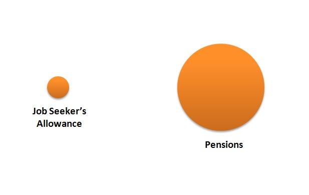 JSA vs. Pensions