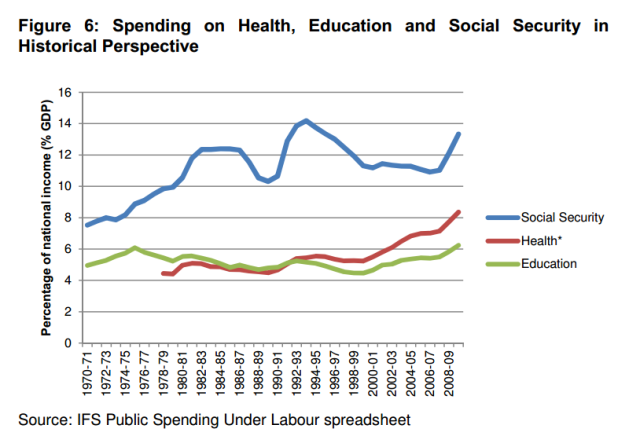 Spending on health education socsec 1970-2010