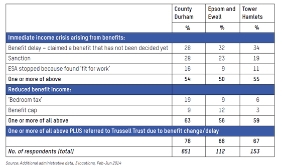 Table from Parry et al report