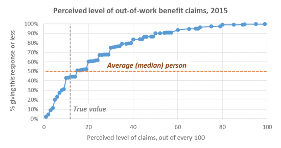 Figure 1 - Perceived level of claims