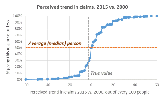 Figure 2 - perceived trend in claims