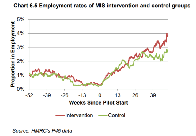 People in MIS were more likely to be in employment than those in the control group