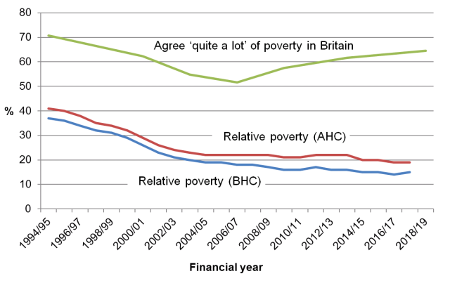 Trends in perceived and actual poverty in Britain